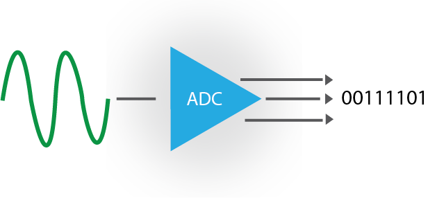 ADC - analog to digital converter