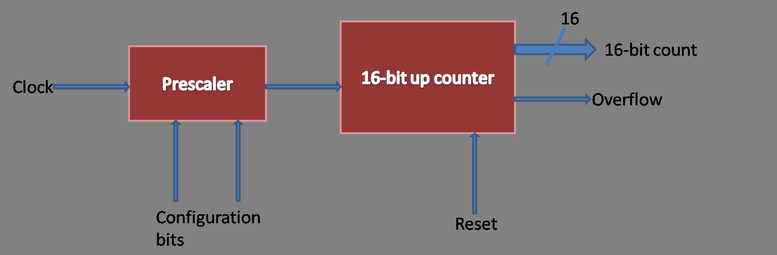 timer module-functional-diagram