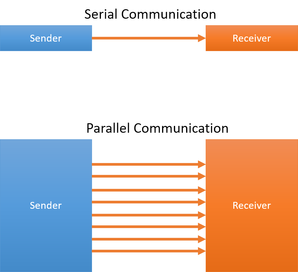 serial-parallel-communication