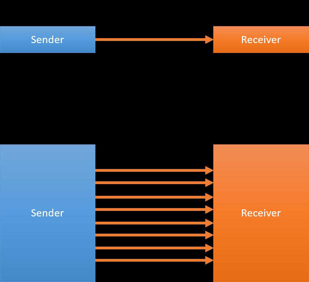 Basics Of I2c Communication Wiring Diagram