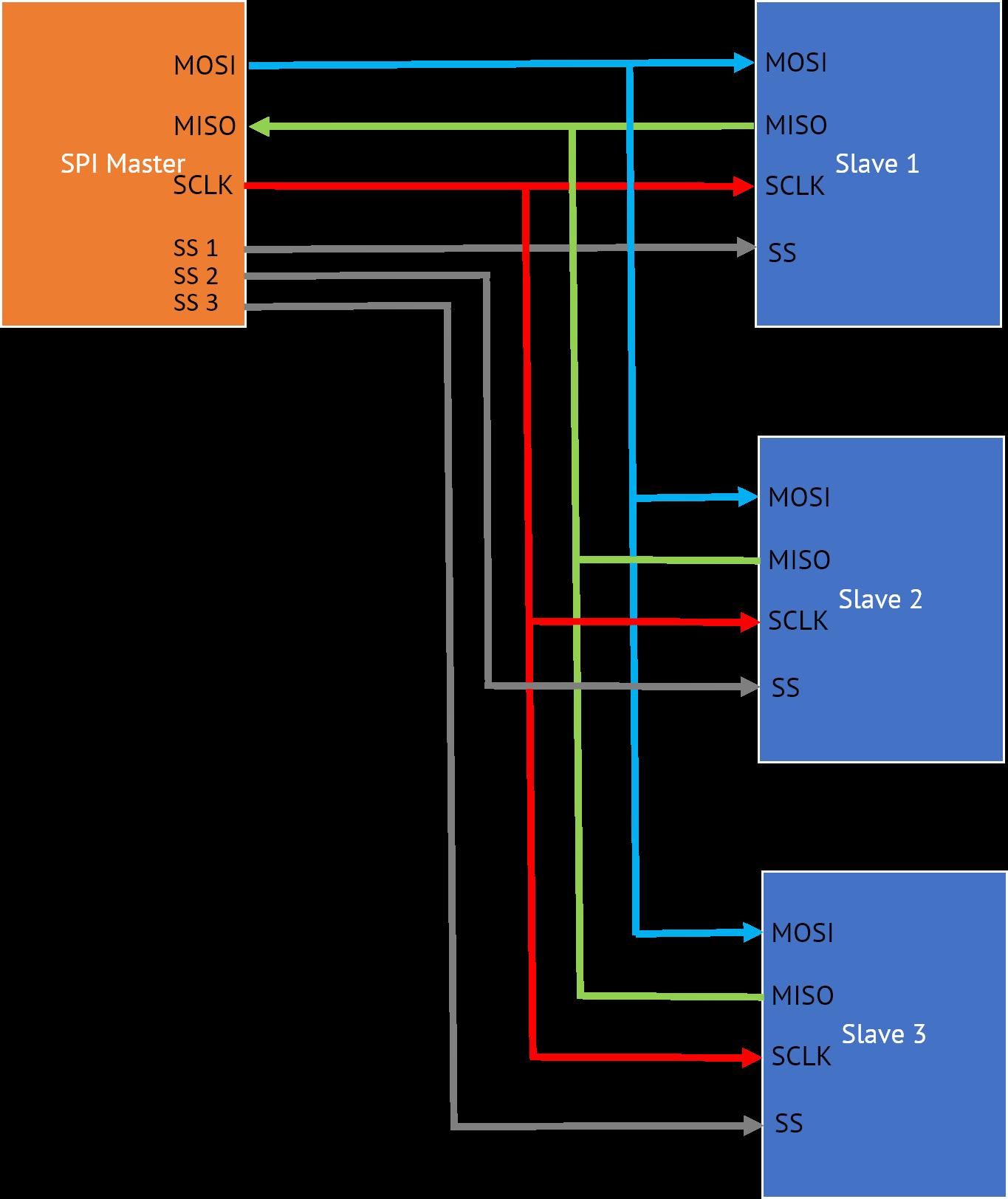 spi-independed-slave-configuration