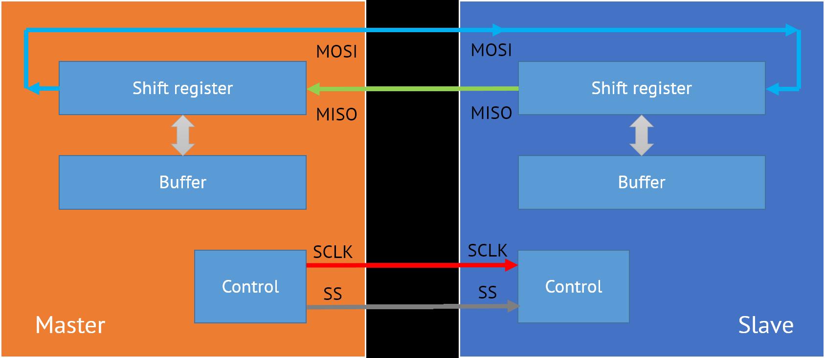 spi-data-transmission-and-shifting-internals