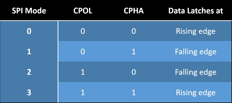 SPI modes, Clock polarity and phase