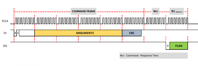 Interfacing Microcontrollers with SD Card - Command frame