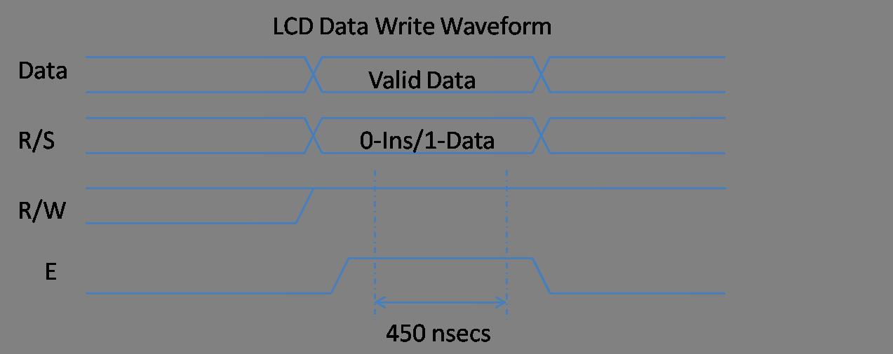 LCD data sending