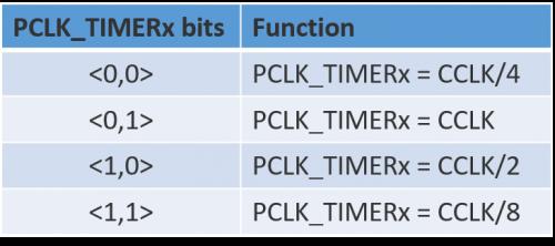 Timer Peripheral ARM LPC1768