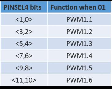 PWM Channel ARM LPC1768