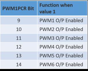 PWM Output Pins