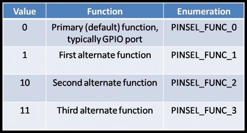 GPIO Functionality LPC1768
