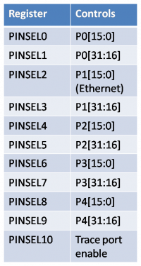 LPC1768 PIN SELECT registers