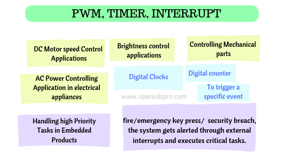 PWM Interrupt and Timer