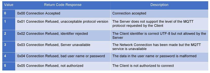 MQTT-CONNACK-packet-format