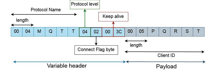 MQTT CONNECT packet example 1