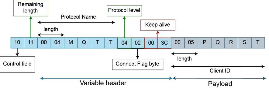 MQTT CONNECT packet example 2