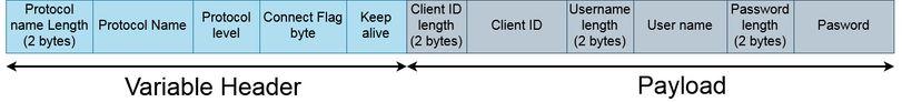 mqtt payload format